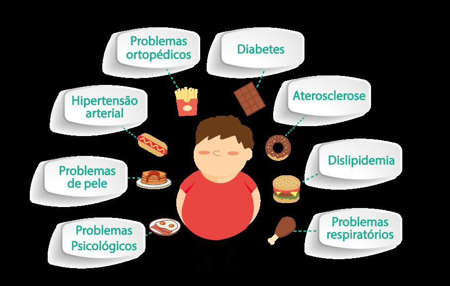 Consequências da obesidade